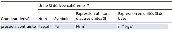 Quelle Est L Unite De Pression College Francais De Metrologie